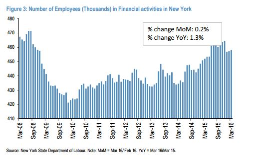 Employment-in-NYC