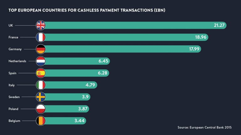 Top-European-countries-for-cashless-payment-transactions-768x432